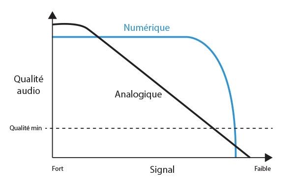 Comment Amplifier le Signal d'un Talkie-Walkie